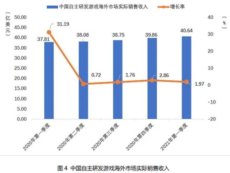2021Q1中国自主研发游戏国内收入666.67亿元-4.jpg