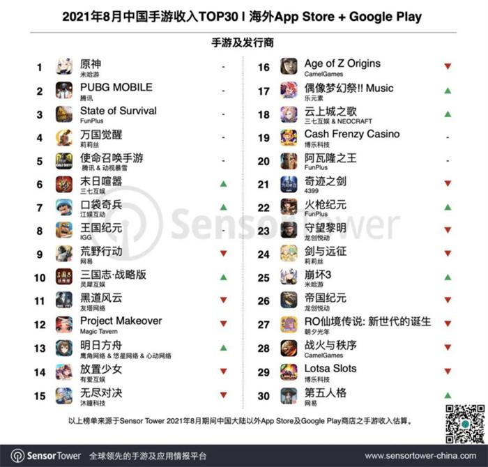 8月出海的中国手游收入TOP30-1.jpg