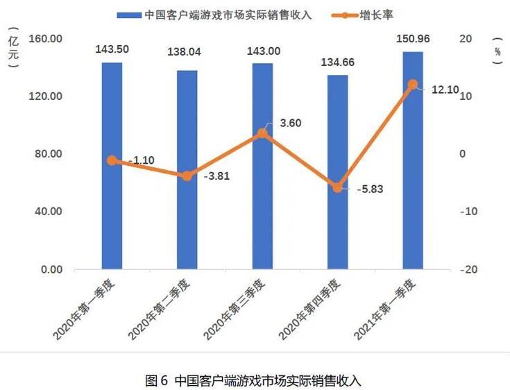 2021Q1中国自主研发游戏国内收入666.67亿元-6.jpg