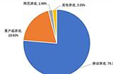 2021Q1中国自主研发游戏国内收入666.67亿元 近8成为手游