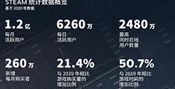 steam2020年数据回顾  每月活跃玩家超1.2亿