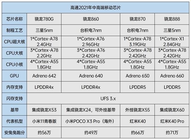 骁龙860与骁龙780G发布-1.jpg