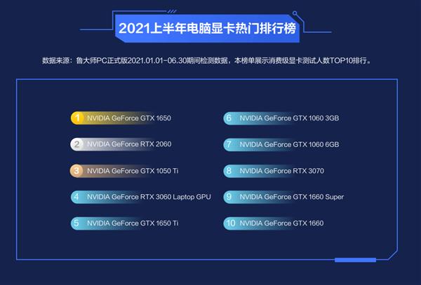 鲁大师公布2021上半年显卡性能排行-2.png
