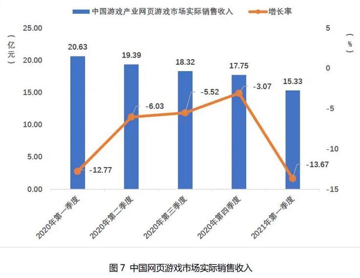 2021Q1中国自主研发游戏国内收入666.67亿元-7.jpg