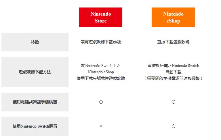 任天堂港服网页版eShop商店上线