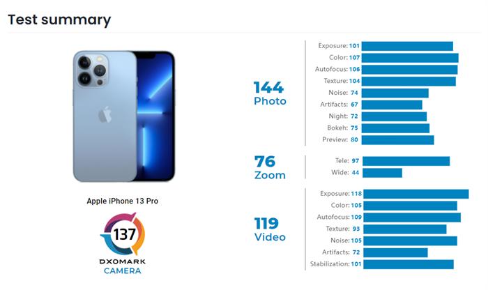 iPhone 13 Pro相机评分公布-2.png