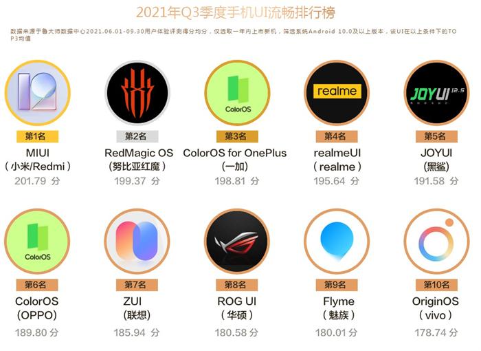 鲁大师公布Q3手机UI流畅排行榜-2.jpg