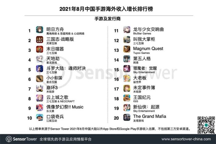 8月出海的中国手游收入TOP30-2.jpg