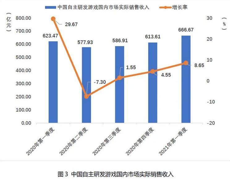 2021Q1中国自主研发游戏国内收入666.67亿元-3.jpg