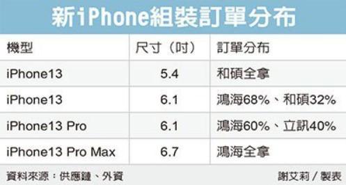 iPhone 13曝光消息汇总-1.jpg