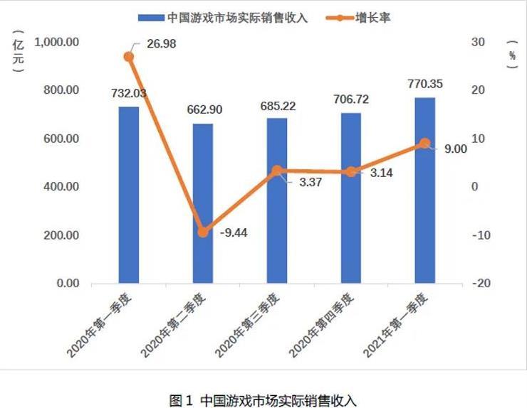 2021Q1中国自主研发游戏国内收入666.67亿元-1.jpg