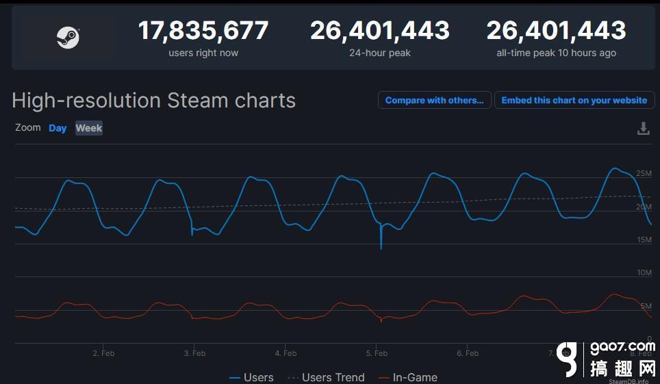 Steam同时在线玩家数再创新纪录