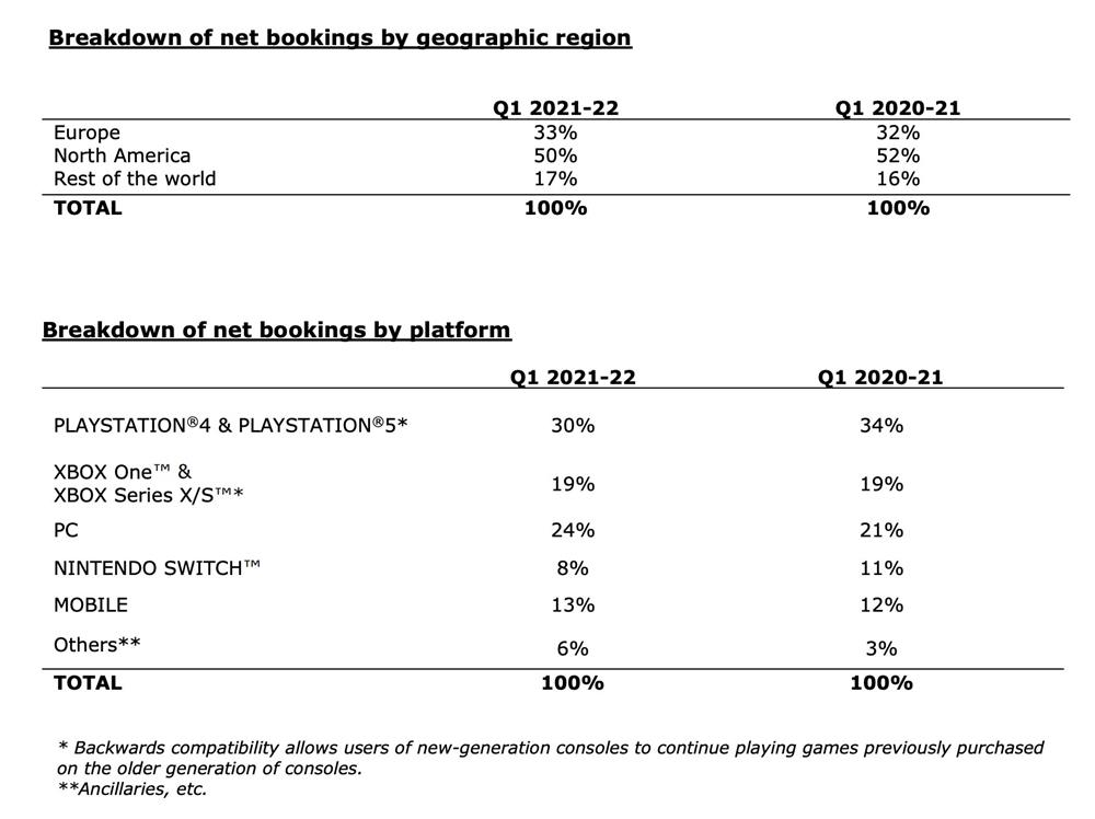 育碧发布2022财年Q1财报  收入下降了17%