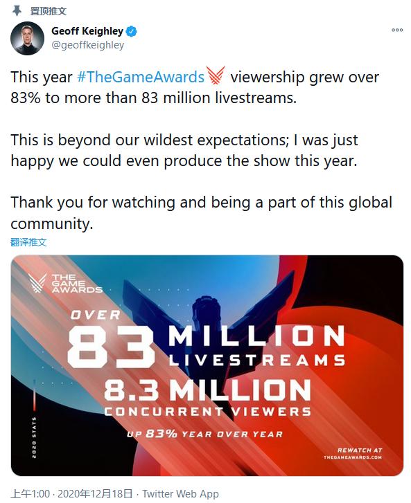 TGA_2020直播收视率相比上一年增长了83%