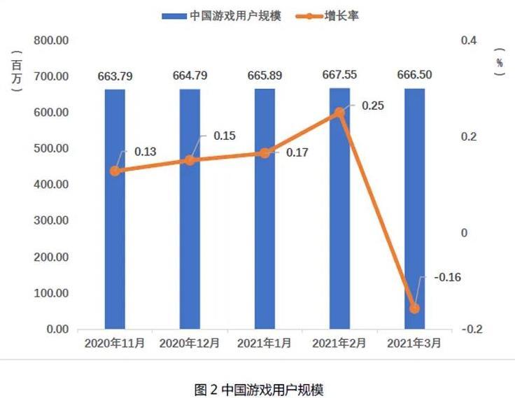 2021Q1中国自主研发游戏国内收入666.67亿元-2.jpg