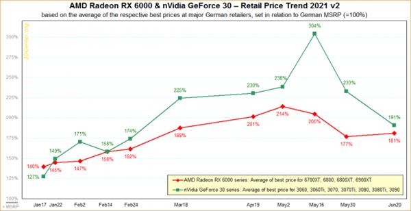 显卡价格逐渐下降 但想重回原价依然漫长