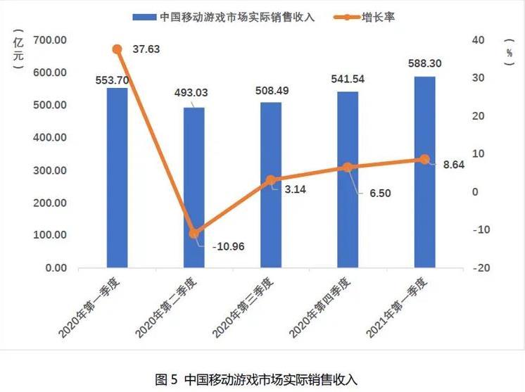 2021Q1中国自主研发游戏国内收入666.67亿元-5.jpg